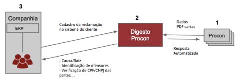 Funcionamento Digesto Cadastros Procon